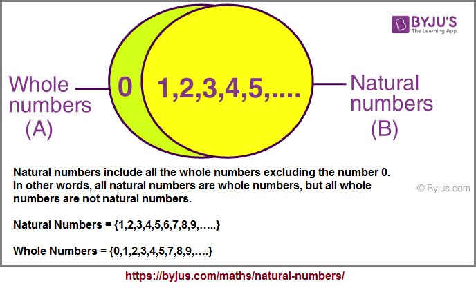 Natural_Whole_numbers (29K)
