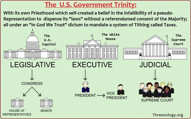 The U.S. Government Trinity