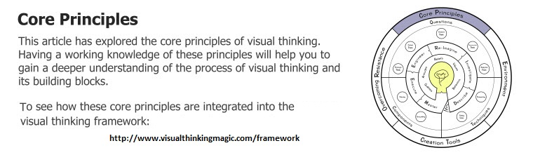 Core Principles of Visual Thinking