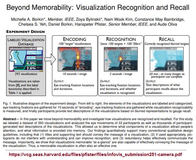 Beyond memoribility; looking at visualization