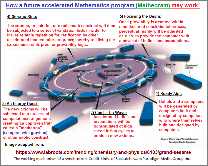 A look at a future possibility for generating new forms of mathematics