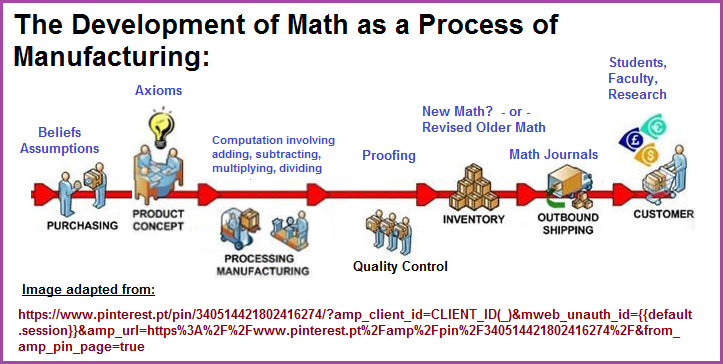 Mathematics operations looked at like a manufacturing process