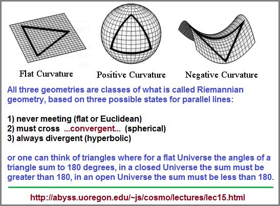 Standard Model of the 3 geometries