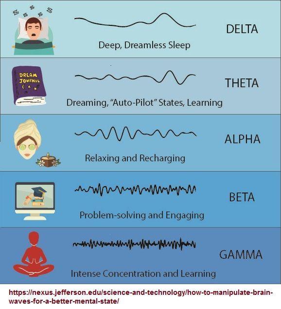 a visual representation of brain waves