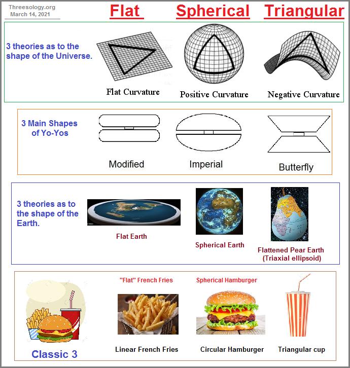 Flat, Spherical, Trianguler examples 1