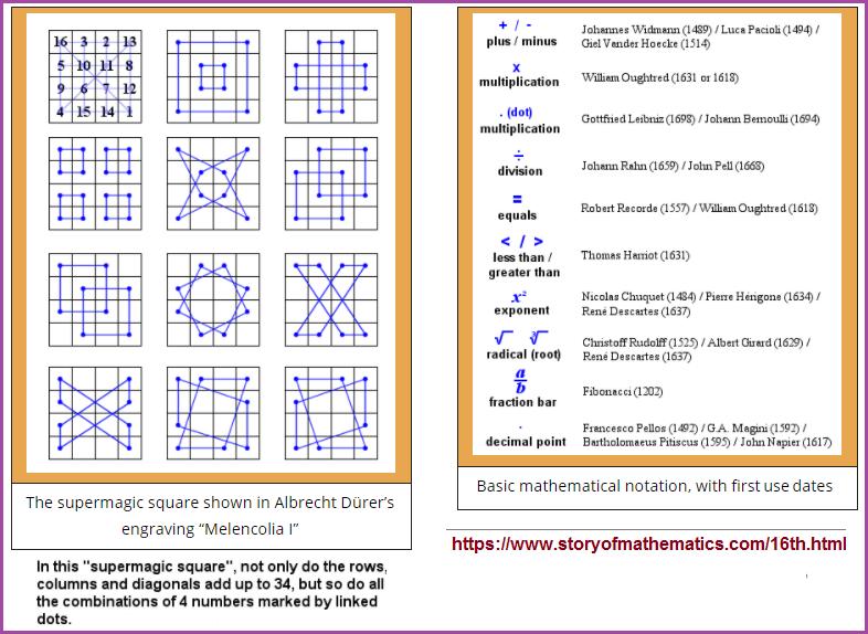 The state of Mathematics during Leonardo da Vinci's time.
