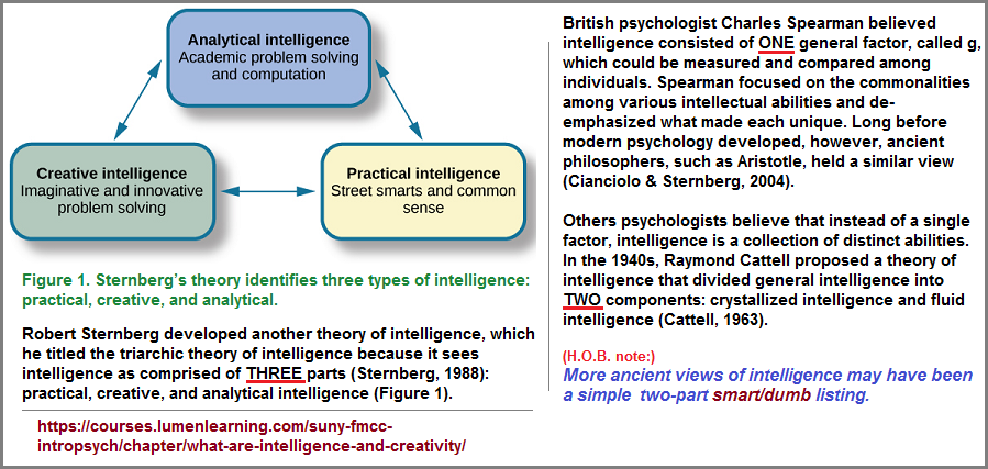 Research into intelligence exhibits a one, two, three formula