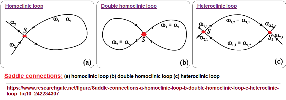 Examples of Homoclinic and Heterclinic  points of connection