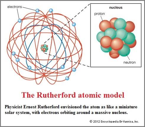 Rutherford model (83K)