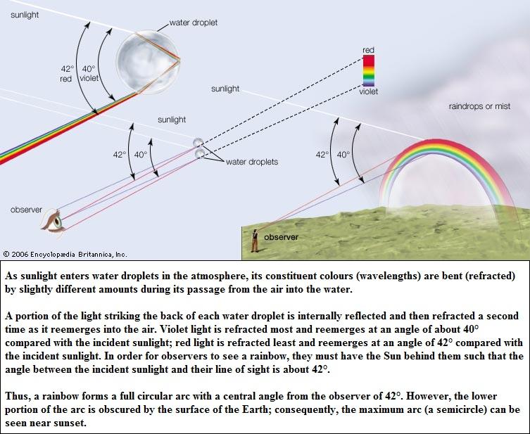 rainbow effect (159K)