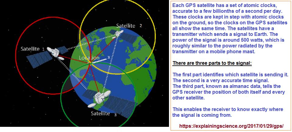 3 point GPS