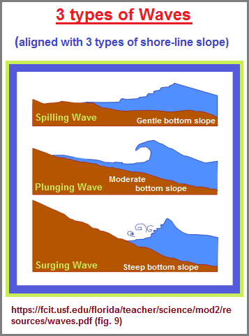 3 types of Waves