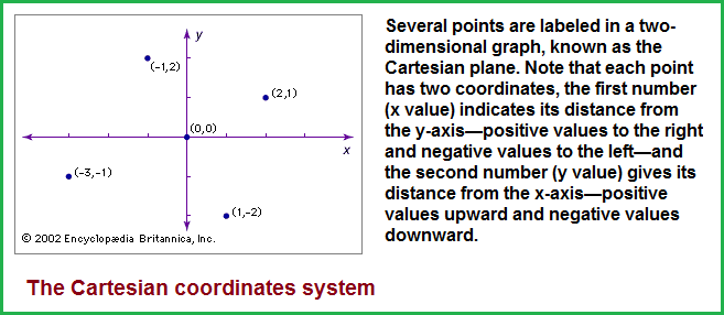 Two-point Cartesian system