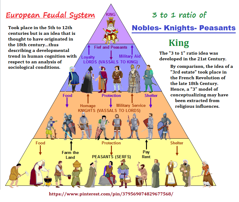 3 to 1 ratio feudal system