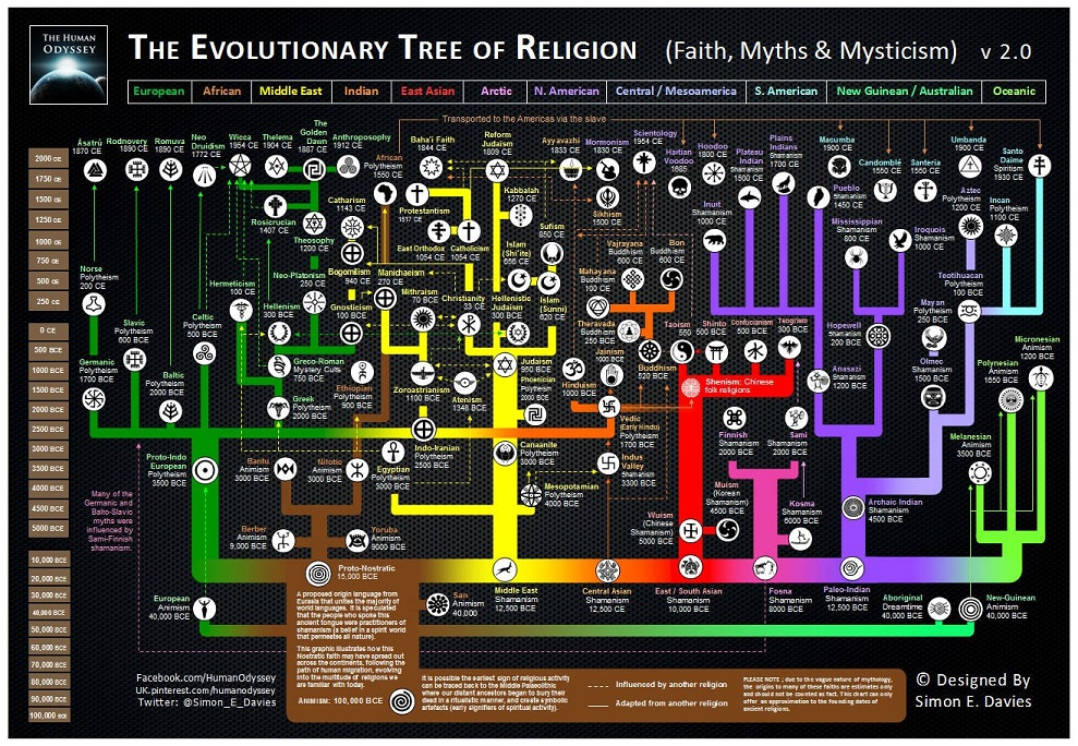 Evolutionary Tree of Religion
