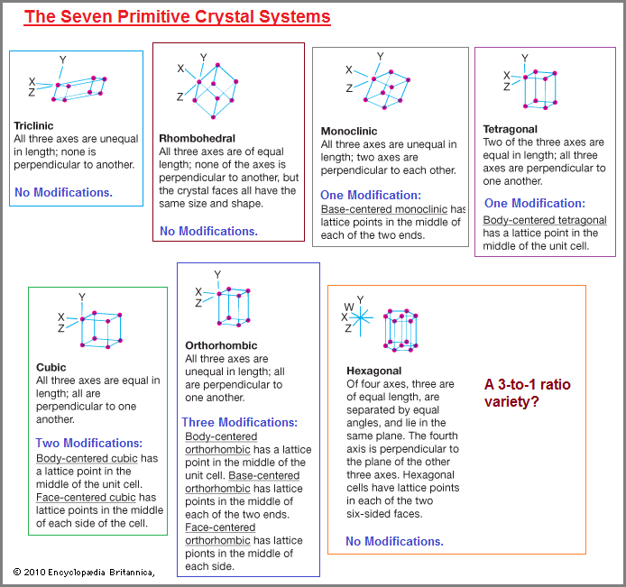 XYZ axis of crystal systems