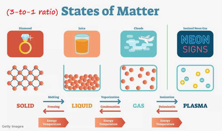 3 to 1 ratio states of matter