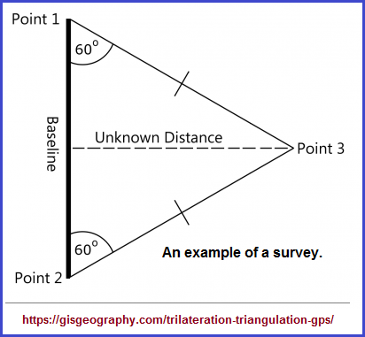 An example of a surveying method