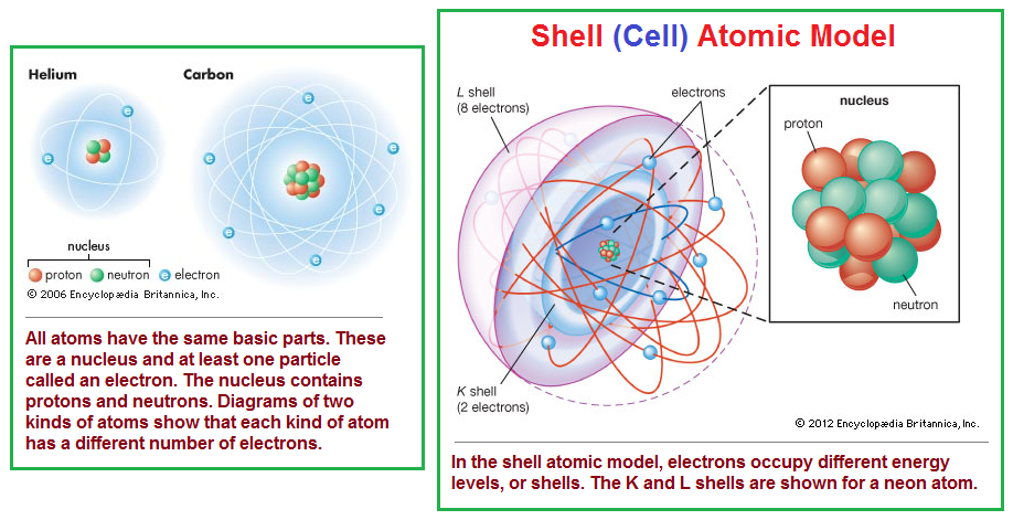 3 tyical parts to an atom