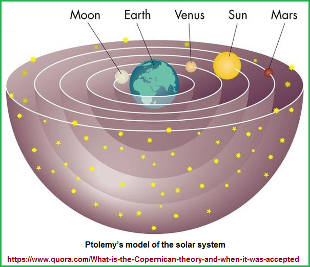 Ptolemic model of the solar system