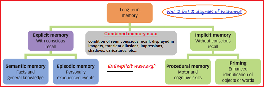 Two or three shades of memory?
