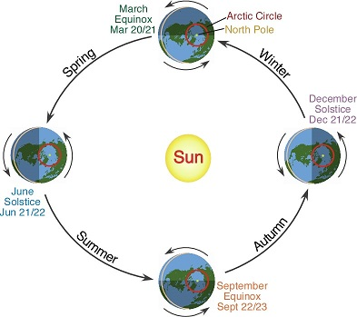 The seasons described in terms of a circular planetary movement