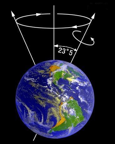 23.5 degree tilt of the Earth