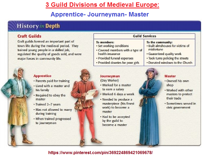 3 guild divisions of Medieval Europe