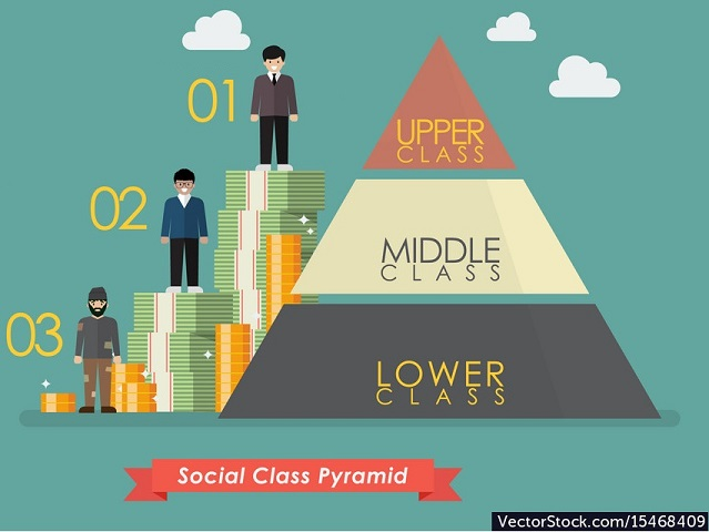 Three traditional social classes