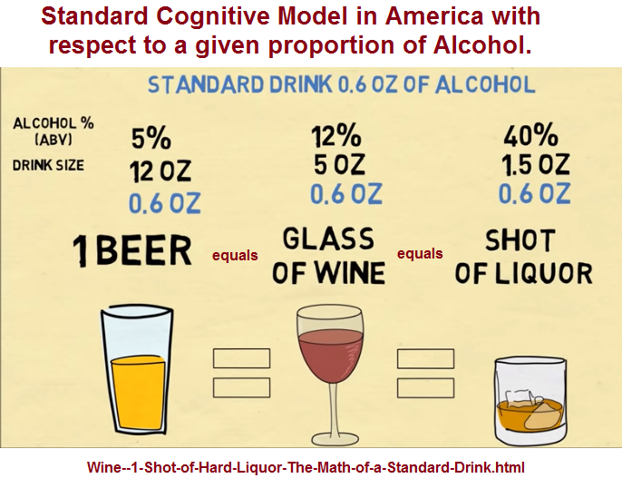 American cognitive perspective with respect to a given alcohol quanity and type