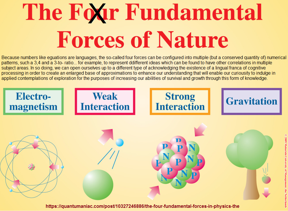 The fundamental forces as are currently known or purblicly referenced