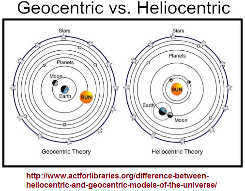 Geocentric versus Heliocentric planetary models