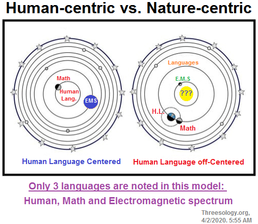 Human-centered versus Human off-Centered language models
