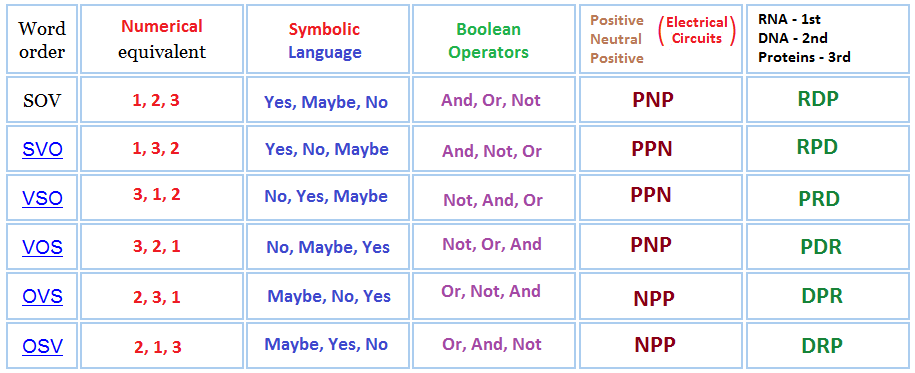 Comparing various ideas to a basic pattern