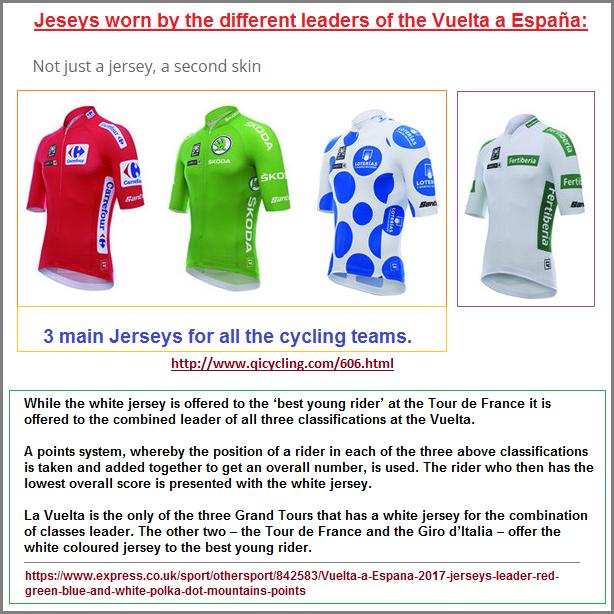 Jerseys of the La Vuelta Espana