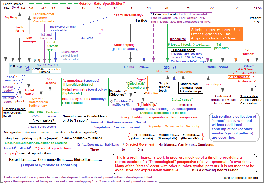 A preliminary development of the proposed threesological timeline