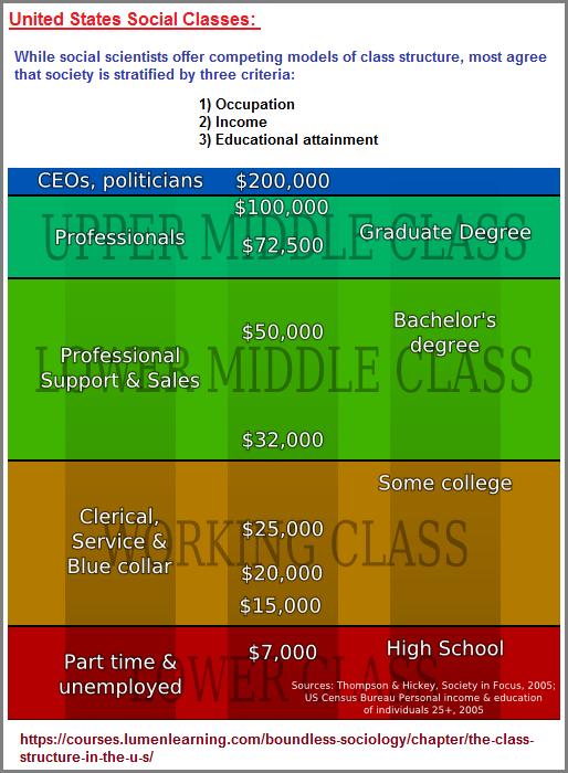 Three social class criteria