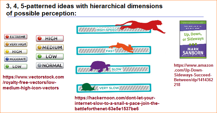 3, 4, 5-patterned ideas arranged hierarchically