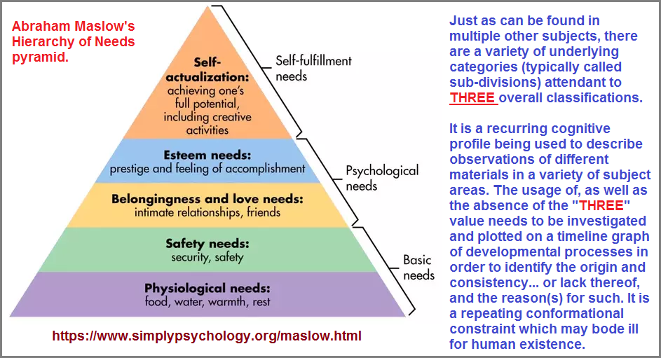 Three based categorization of Maslowian Hierarchy