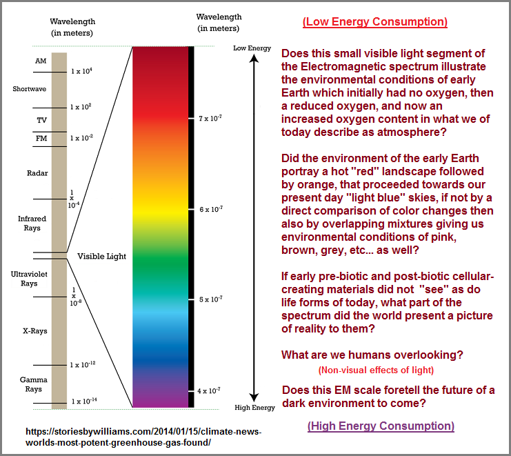 The color scale portrays Earth's environment over time?