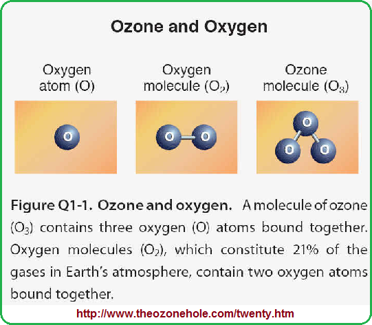 Three-part oxygen illustration