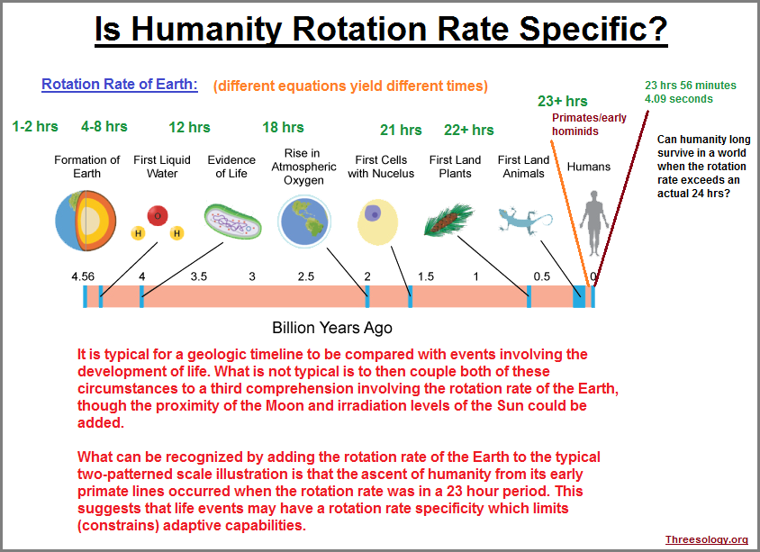 Geology, biology and rotation rates combined