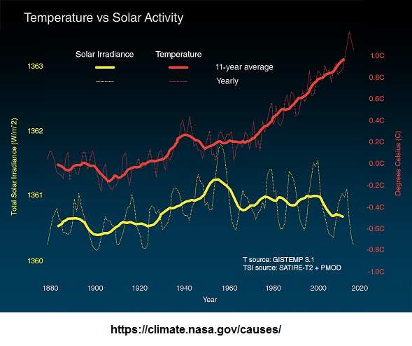 Temperature of the Earth and solar irradiance