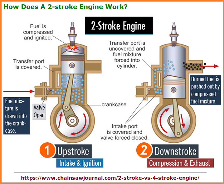 3-stroke internal combustion engine