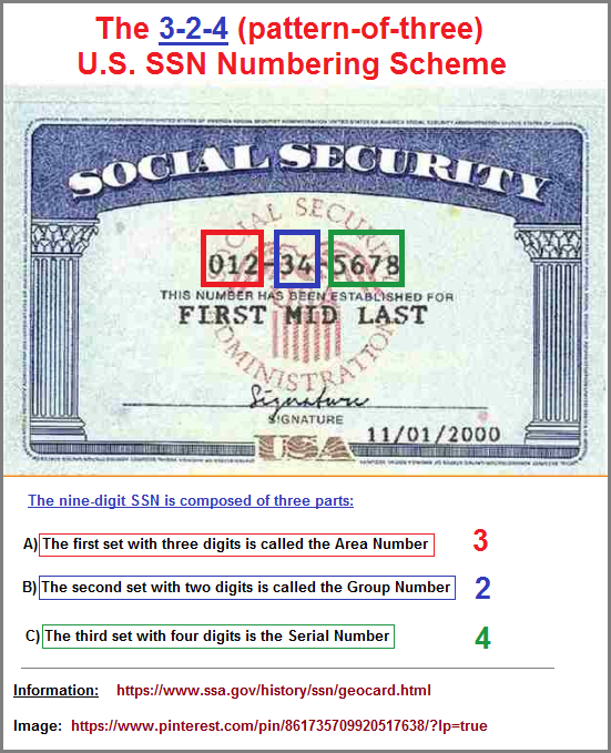 The 3-2-4 US Social Security number patterning