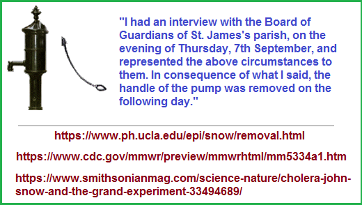John Snow and removal of the pump handle