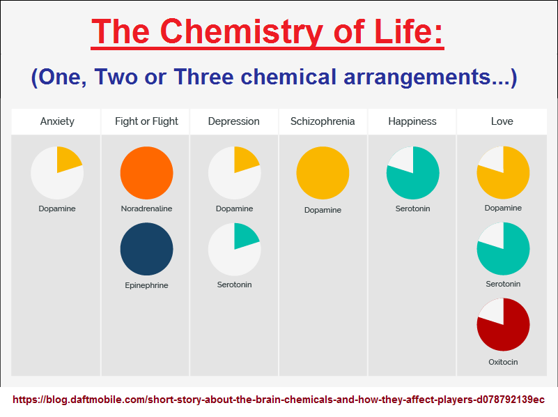 1, 2, or 3 chemicals for particularlized behaviors