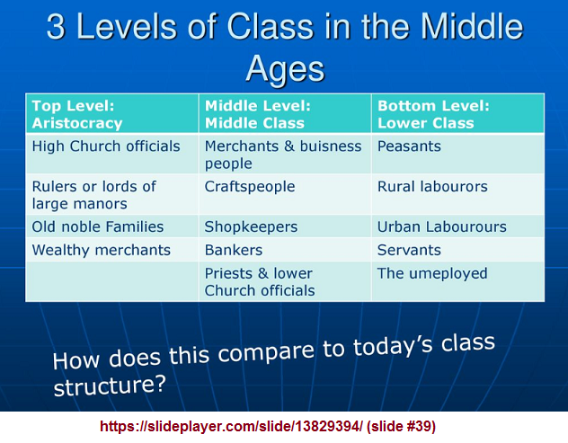 3 levels of class in the Middle ages