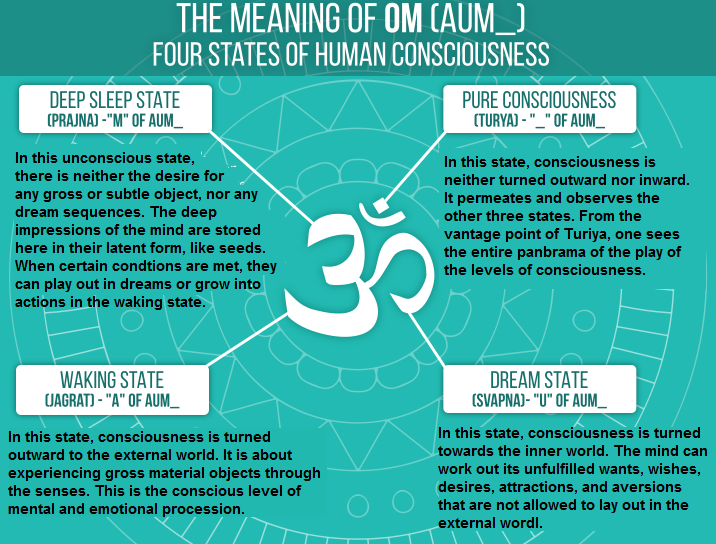 3 to 1 ratio of AUM consciousness states
