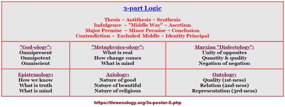 3 part logic from different perspectives